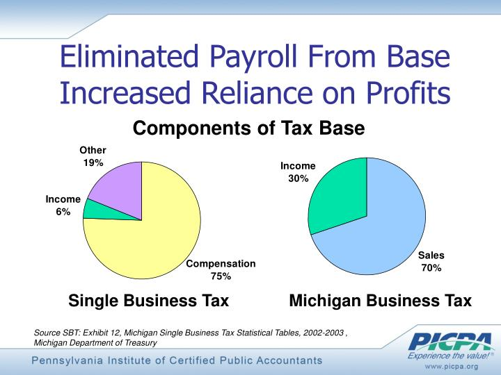 Eliminated Payroll From Base Increased Reliance on Profits