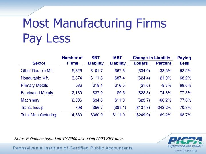 Most Manufacturing Firms