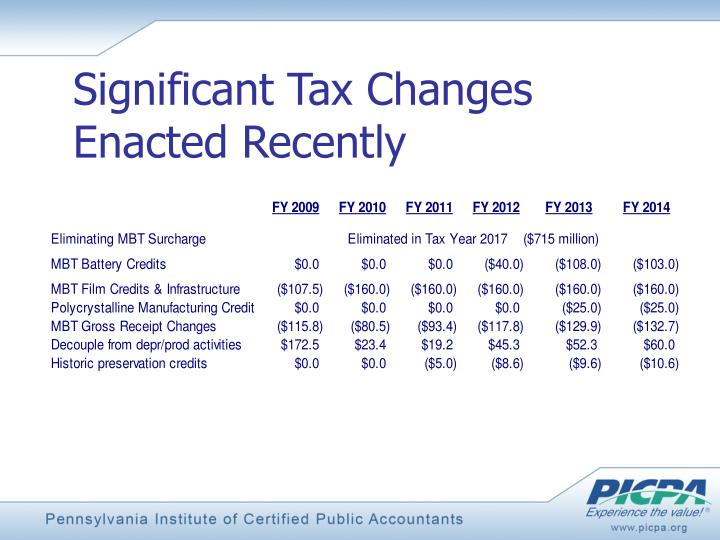 Significant Tax Changes