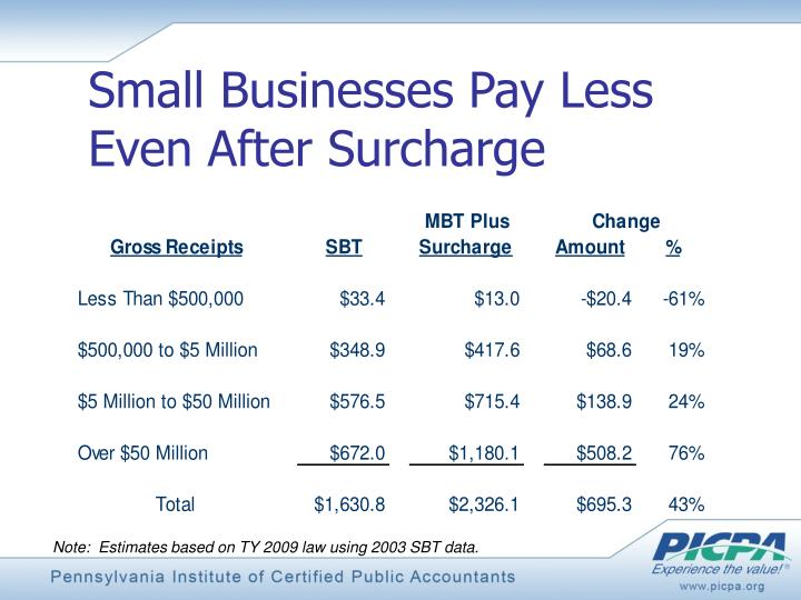 Small Businesses Pay Less