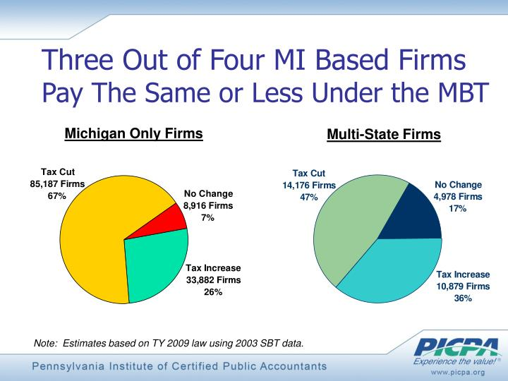 Three Out of Four MI Based Firms