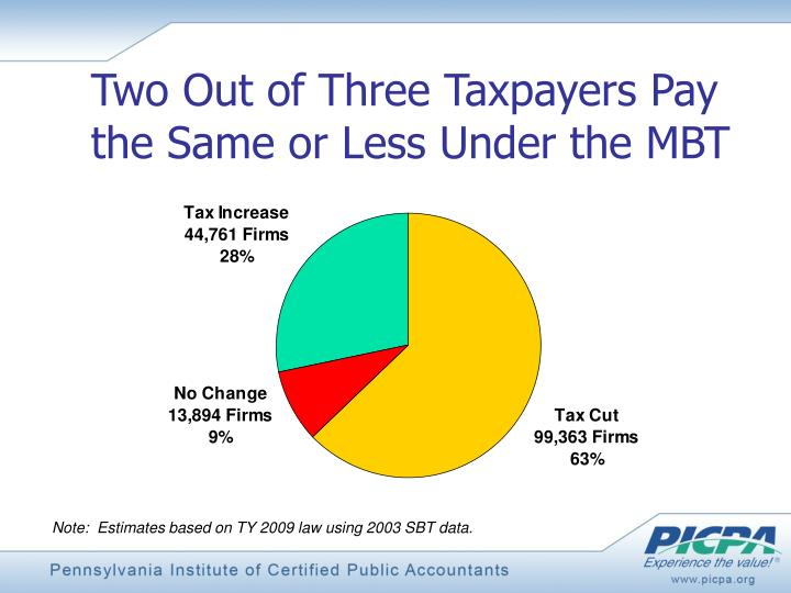 Two Out of Three Taxpayers Pay the Same or Less Under the MBT
