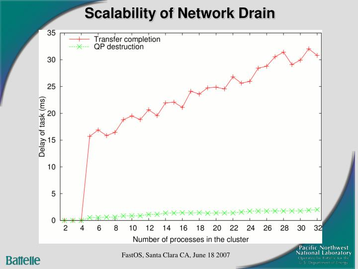 Scalability of Network Drain