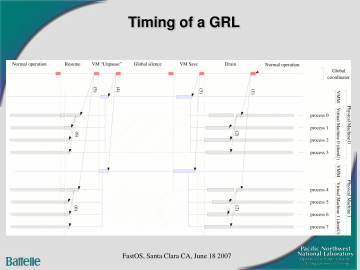 Timing of a GRL