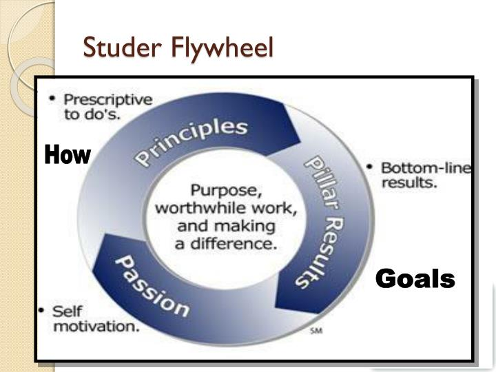 Studer Flywheel
