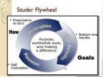 studer flywheel