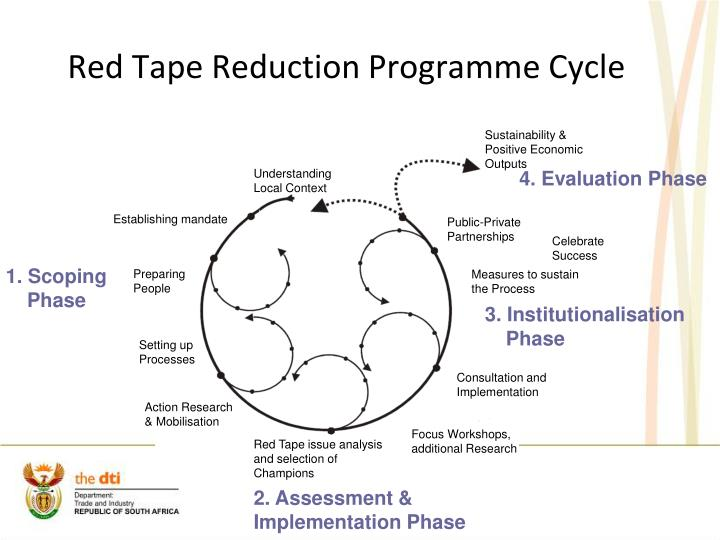 Red Tape Reduction Programme Cycle