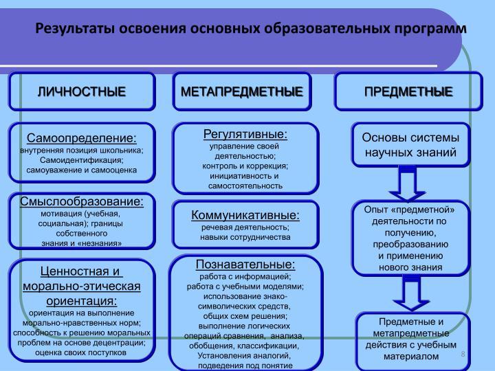 Результаты освоения основных образовательных программ