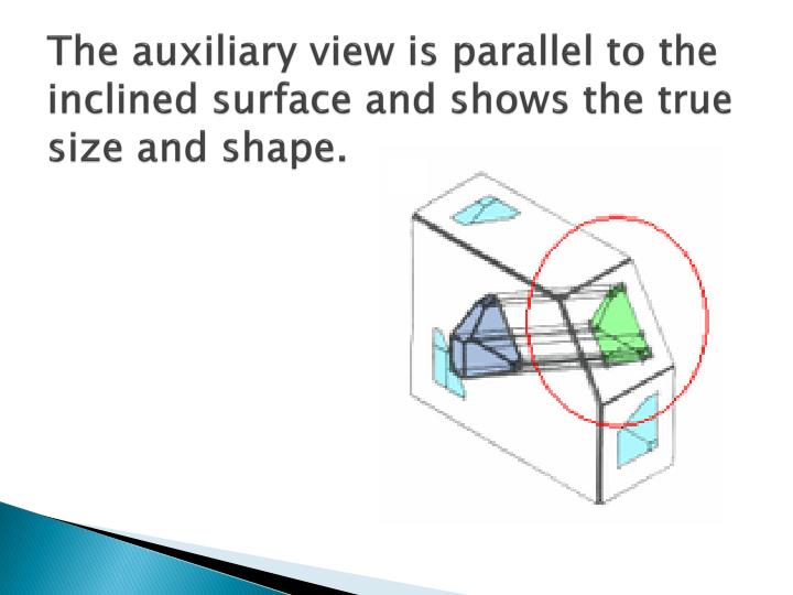 The auxiliary view is parallel to the inclined surface and shows the true size and shape.