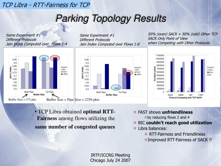 Parking Topology Results