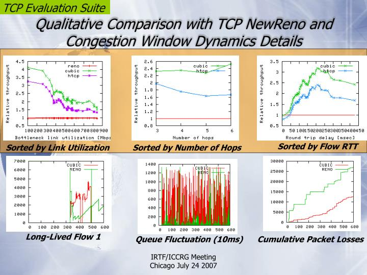 Qualitative Comparison with TCP NewReno and Congestion Window Dynamics Details