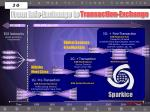 from info exchange to transaction exchange