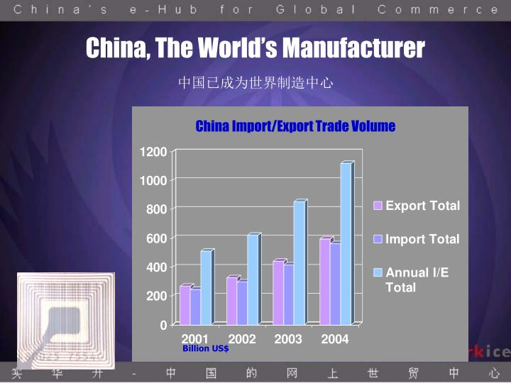 China, The World's Manufacturer