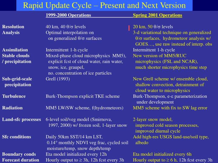 Rapid Update Cycle – Present and Next Version