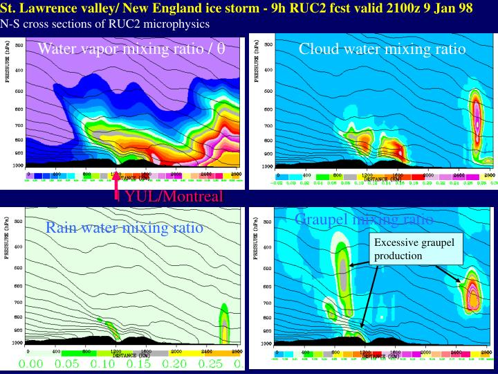 St. Lawrence valley/ New England ice storm - 9h RUC2 fcst valid 2100z 9 Jan 98