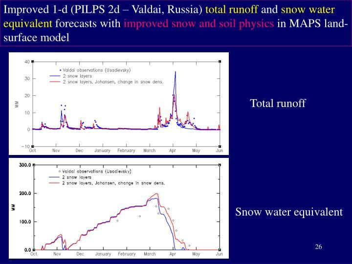 Improved 1-d (PILPS 2d – Valdai, Russia)