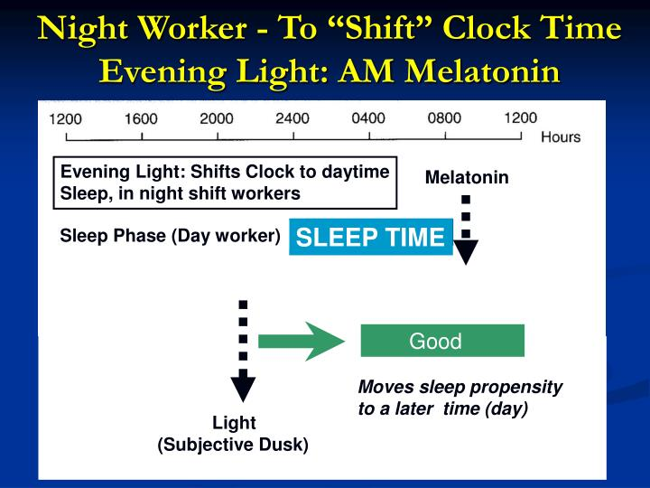 "Night Worker - To ""Shift"" Clock Time Evening Light: AM Melatonin"