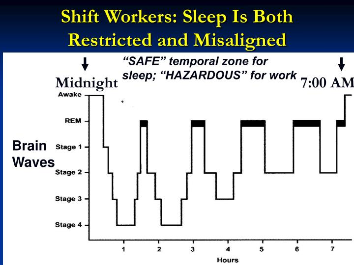 Shift Workers: Sleep Is Both Restricted and Misaligned