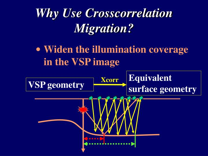 Widen the illumination coverage in the VSP image