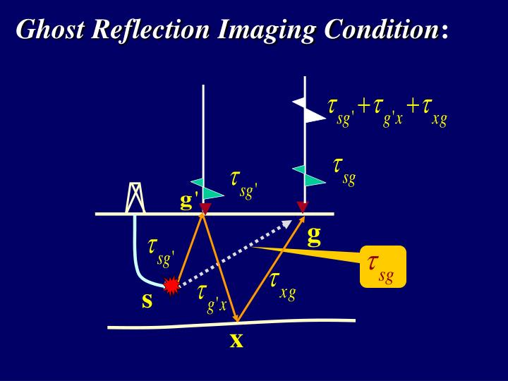 Ghost Reflection Imaging Condition