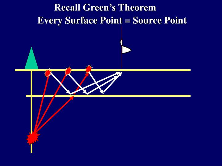 Recall Green's Theorem