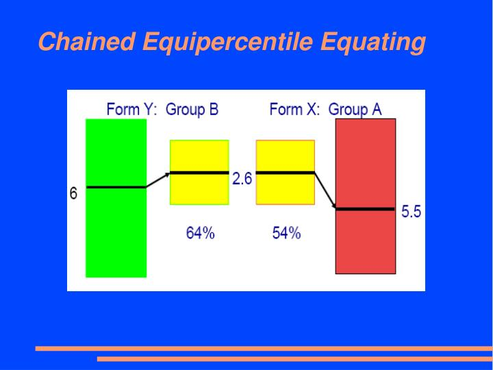 Chained Equipercentile Equating