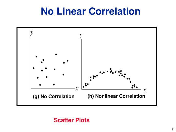 No Linear Correlation