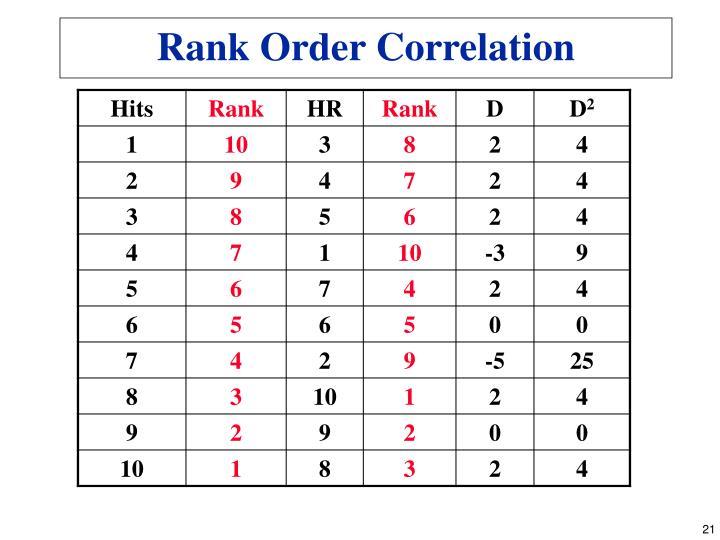 Rank Order Correlation