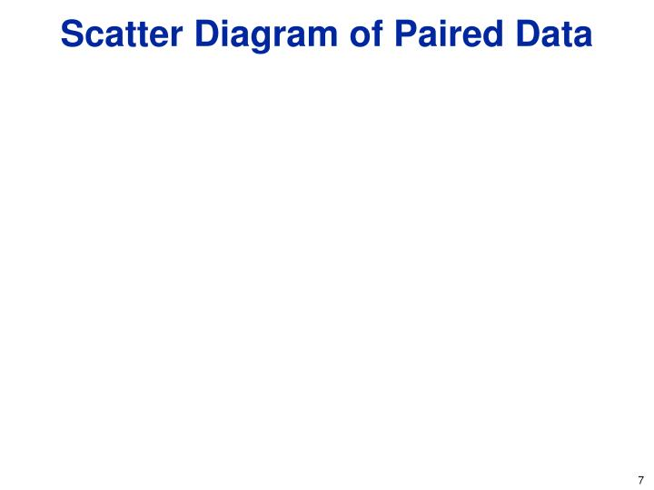 Scatter Diagram of Paired Data