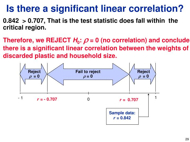 Is there a significant linear correlation?