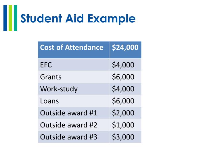 Student Aid Example