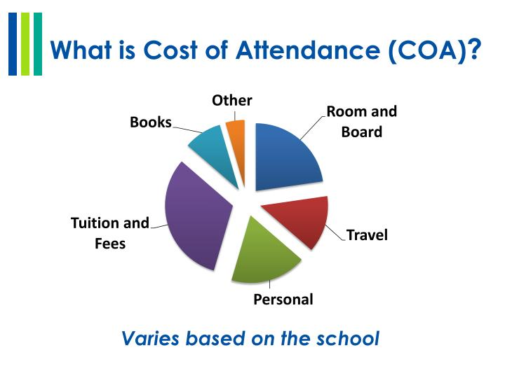 What is Cost of Attendance (COA)
