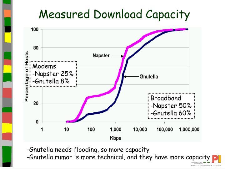 Measured Download Capacity