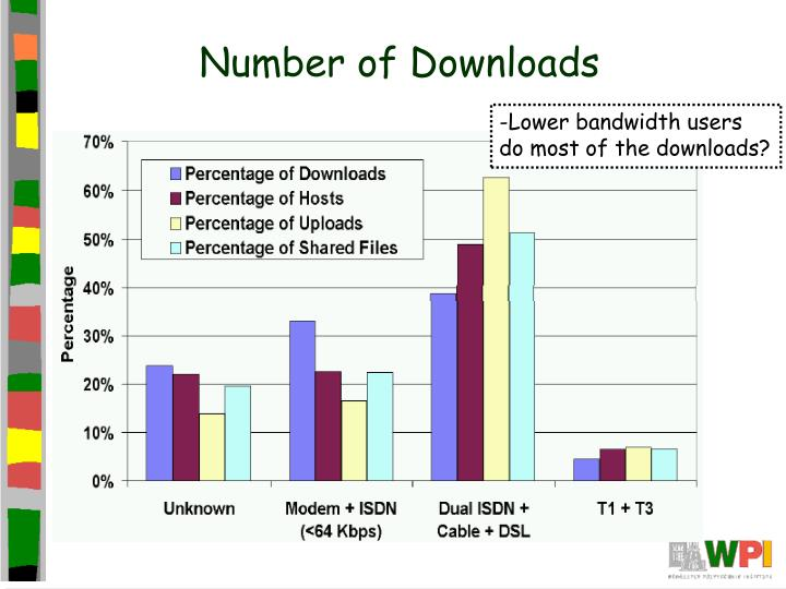 Number of Downloads