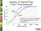 number of shared files zero files removed
