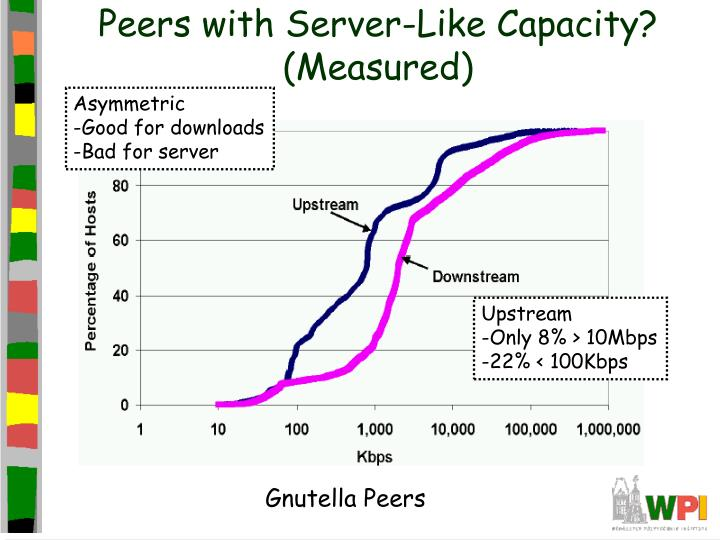 Peers with Server-Like Capacity? (Measured)