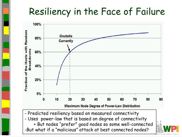 Resiliency in the Face of Failure