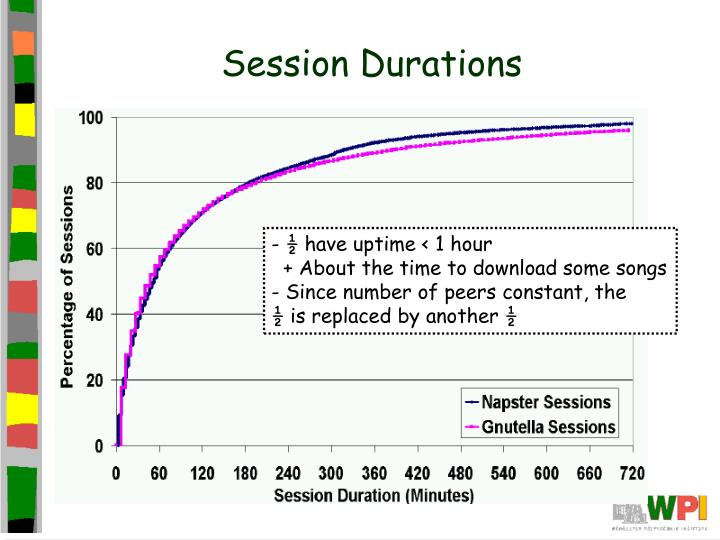 Session Durations