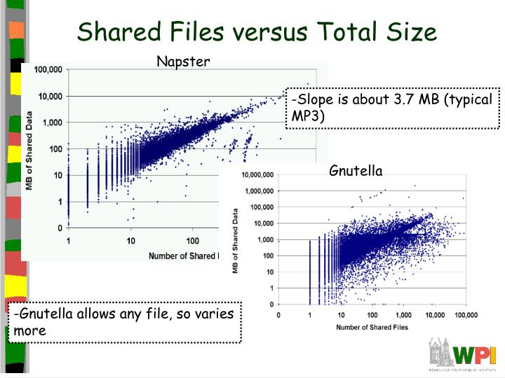 Shared Files versus Total Size