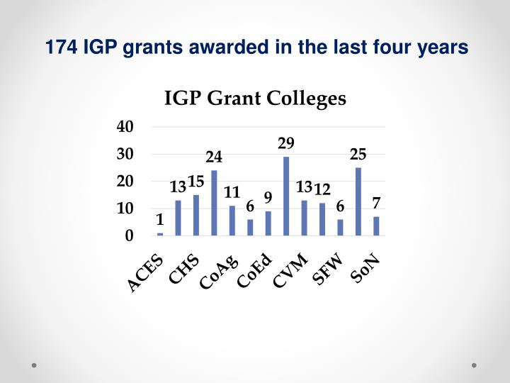 174 IGP grants awarded in the last four years