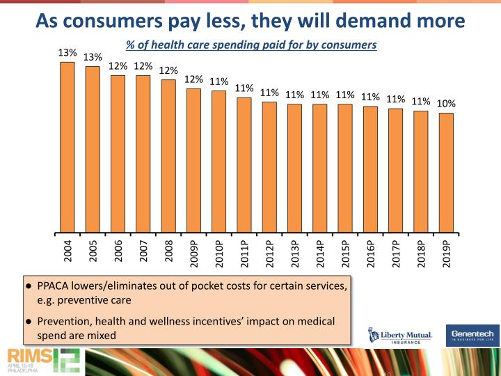 As consumers pay less, they will demand more