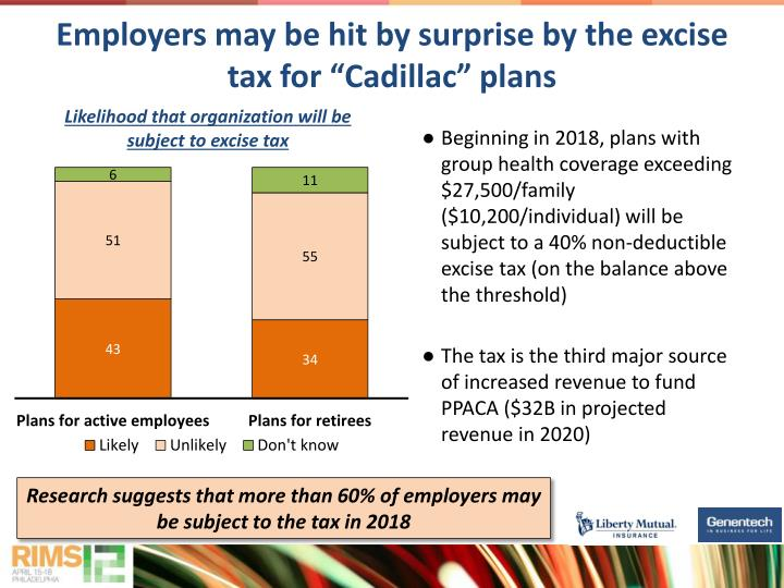 "Employers may be hit by surprise by the excise tax for ""Cadillac"" plans"