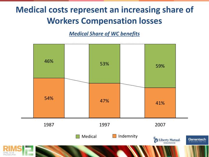 Medical costs represent an increasing share of Workers