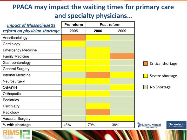 PPACA may impact the waiting times for primary care and specialty physicians…