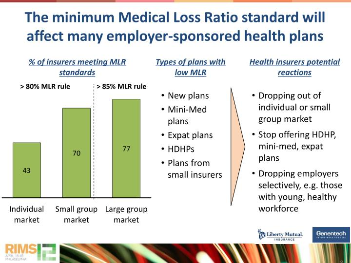 The minimum Medical Loss Ratio standard will affect many employer-sponsored health plans