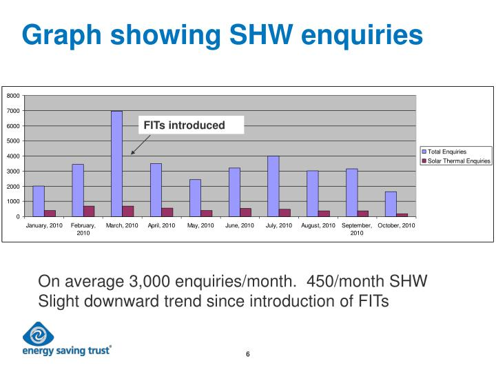 Graph showing SHW enquiries