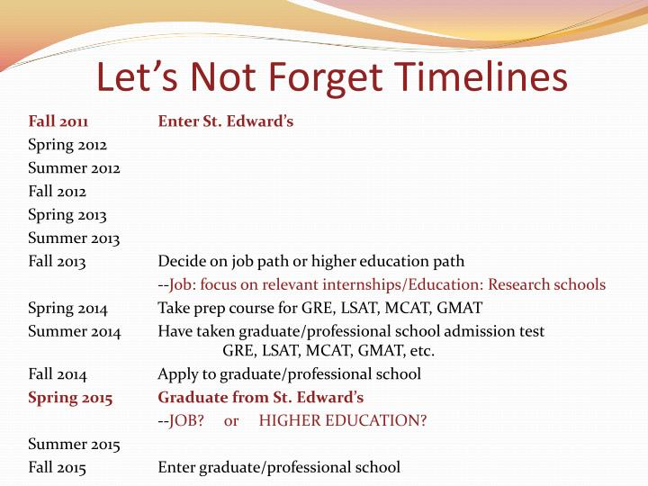 Let's Not Forget Timelines
