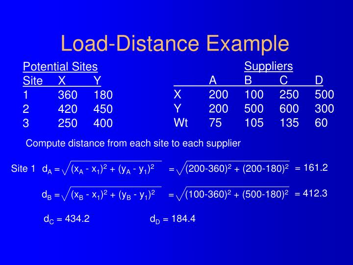 Load-Distance Example