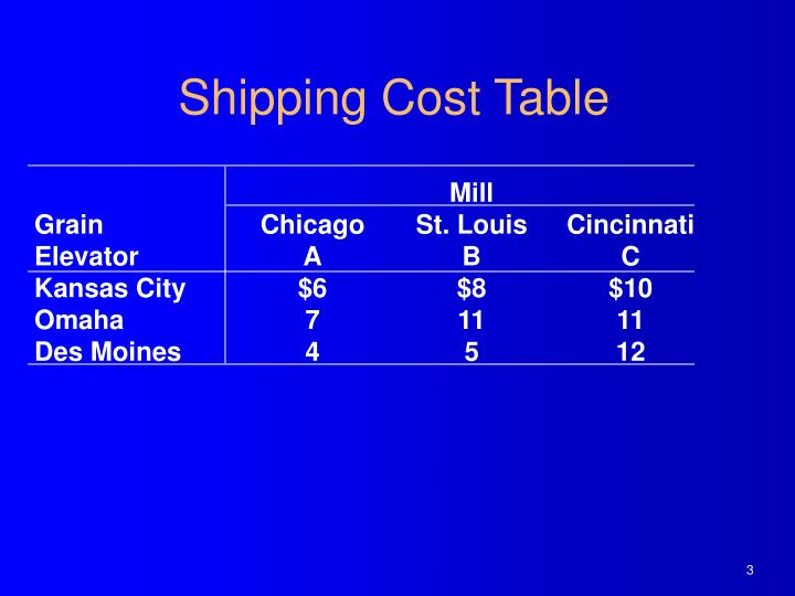 Shipping Cost Table