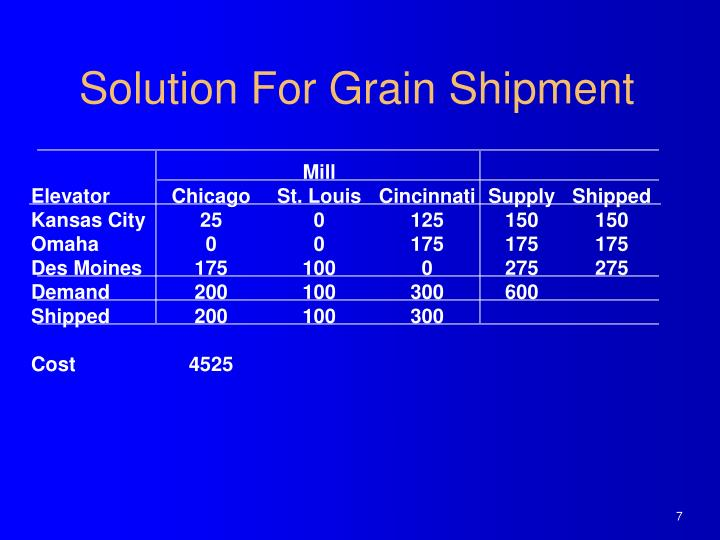 Solution For Grain Shipment